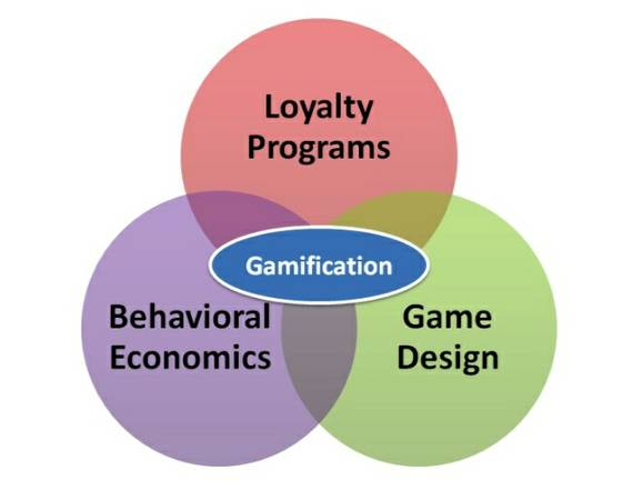 Gamify Gamification PHP Python Javascript Mobile Developer (Calabasas)